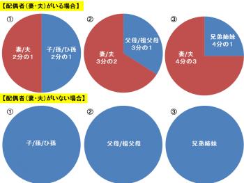 %e7%9b%b8%e7%b6%9a%e5%88%86%e3%81%ae%e5%9b%b3